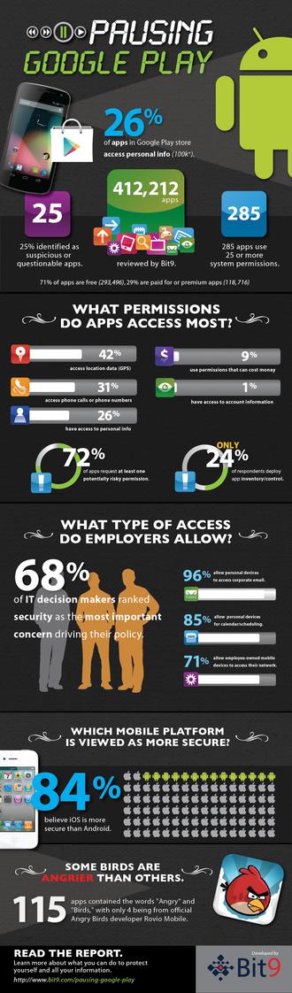 infographie etude securite menaces android virus donnes personnelles