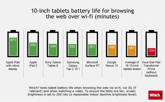 Comparatif autonomie batterie durée de vie tablettes 10 pouces android apple