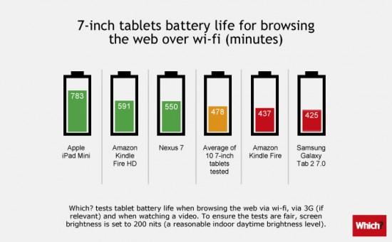 Comparatif test autonomie batterie durée de vie tablettes 7 pouces android apple