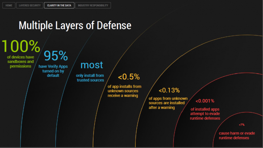 D'après le chef de la sécurité Android, moins de 0,001% des applications arrivent à éviter les défense d'Android