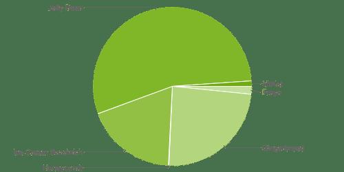fragmentation android décembre 2013