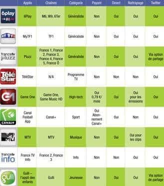 Télévision sur Android