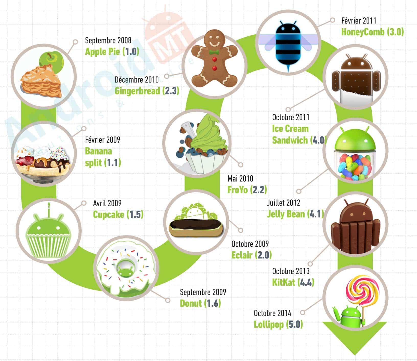 Connaissez Vous Toutes Les Versions D Android Android Mt