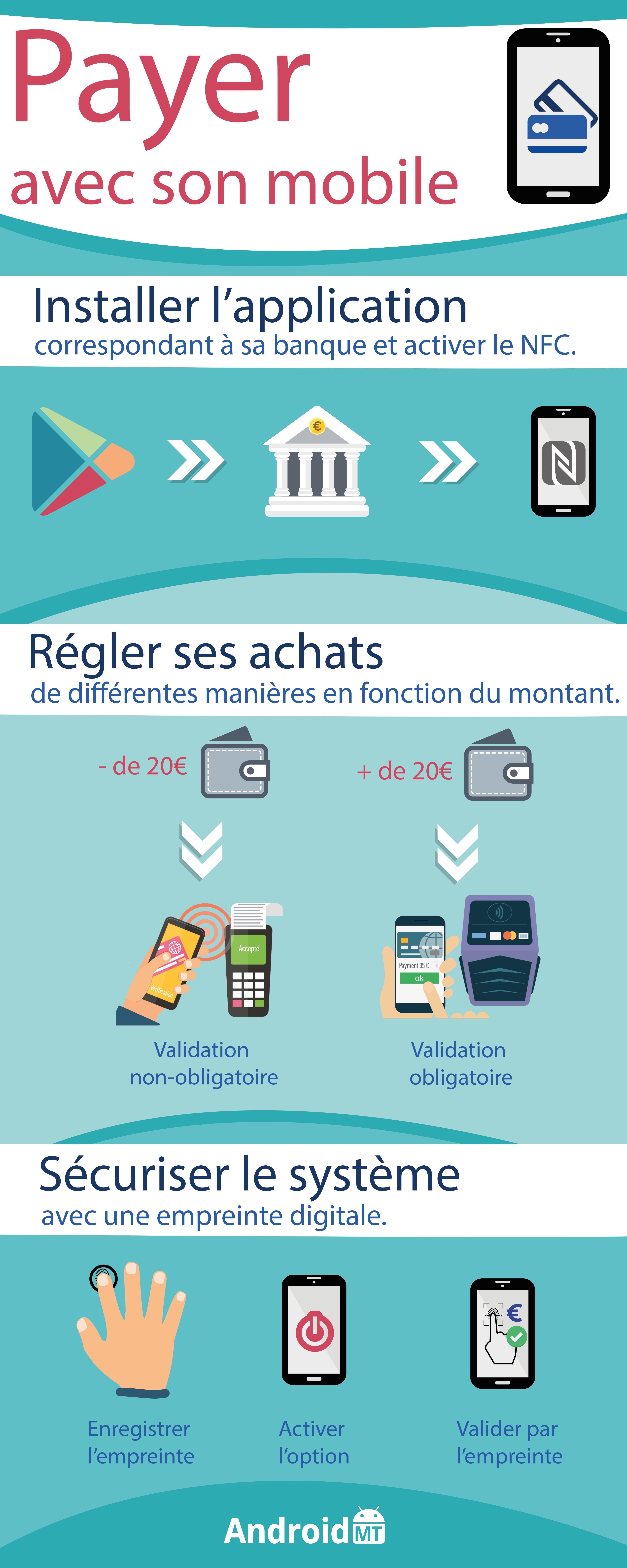 Magazine infographie payer avec son mobile android mt - Payer en plusieurs fois telephone portable ...
