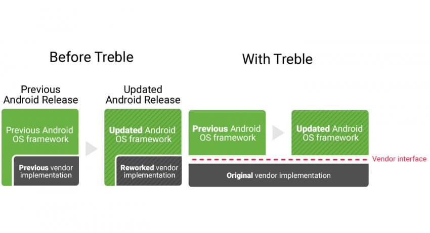 android pie treble