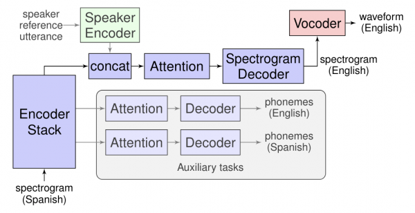 Schema Google Translatotron