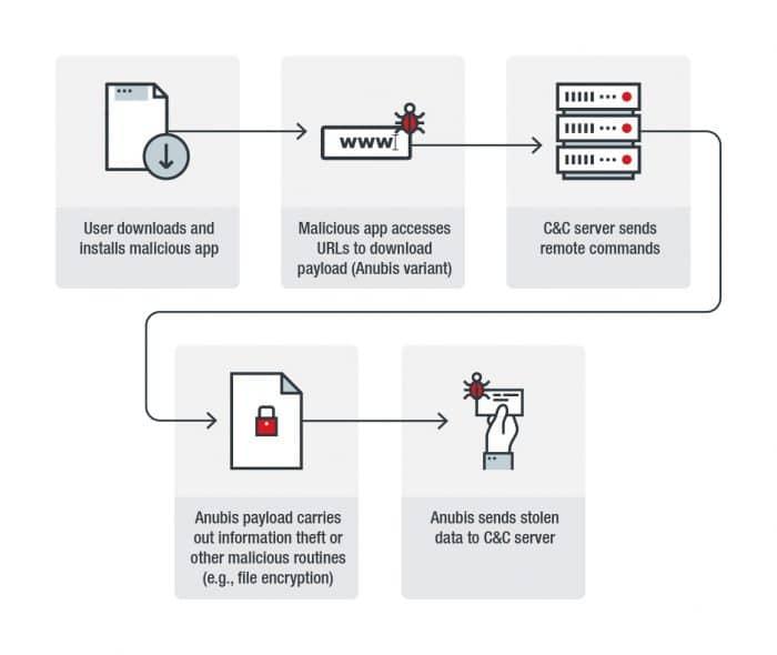 Schema Anubis malware